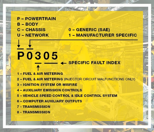 obd fault p0700